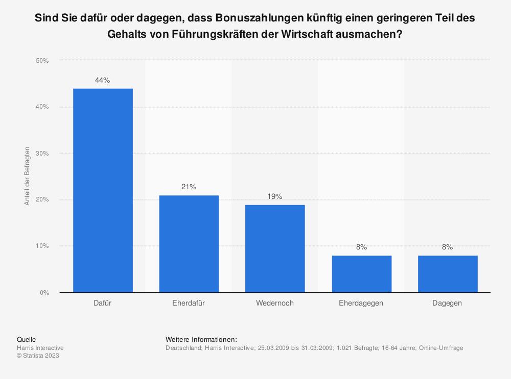 Statistik: Sind Sie dafür oder dagegen, dass Bonuszahlungen künftig einen geringeren Teil des Gehalts von Führungskräften der Wirtschaft ausmachen? | Statista