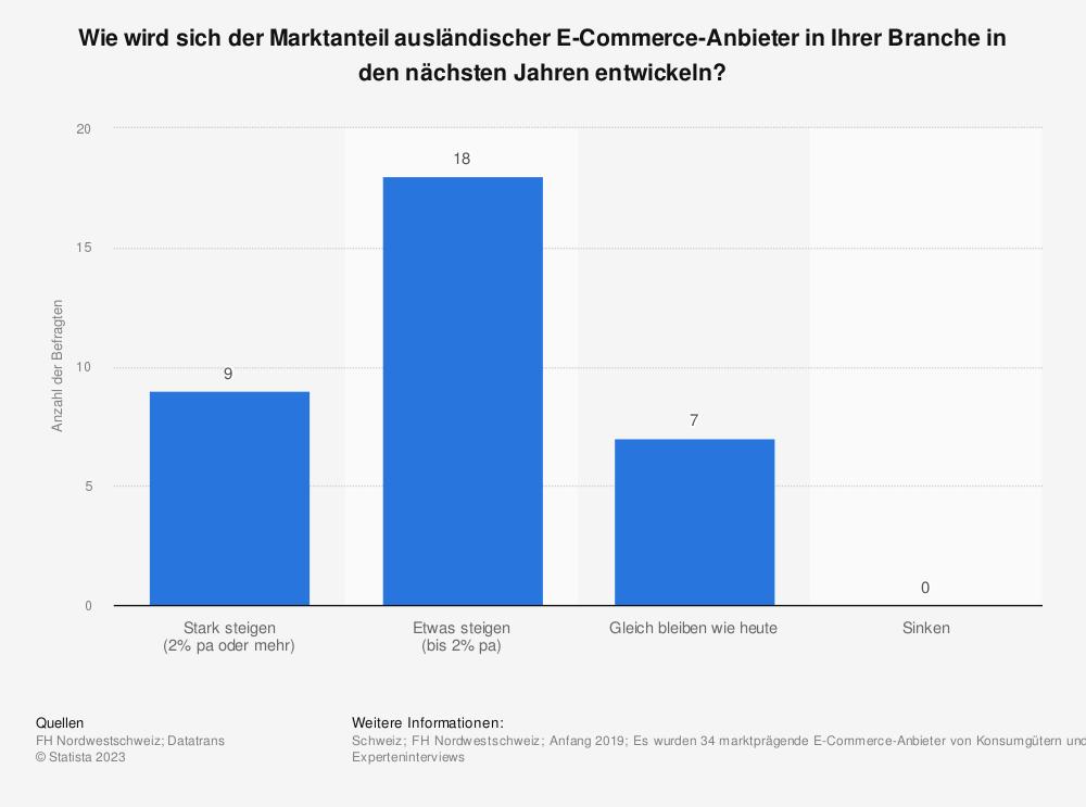 Statistik: Wie wird sich der Marktanteil ausländischer E-Commerce-Anbieter in Ihrer Branche in den nächsten Jahren entwickeln? | Statista