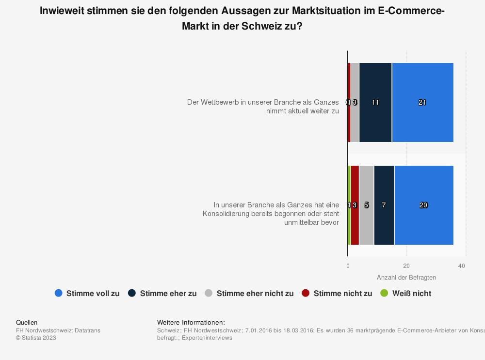 Statistik: Inwieweit stimmen sie den folgenden Aussagen zur Marktsituation im E-Commerce-Markt in der Schweiz zu? | Statista