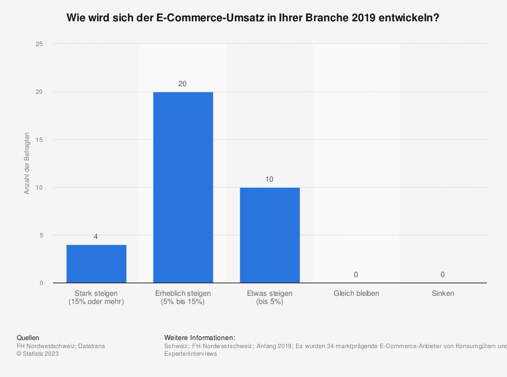 Statistik: Wie wird sich der E-Commerce-Umsatz in Ihrer Branche 2018 entwickeln? | Statista