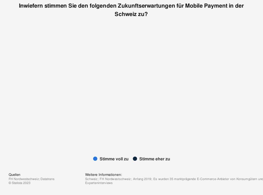 Statistik: Inwiefern stimmen Sie den folgenden Zukunftserwartungen für Mobile Payment in der Schweiz zu? | Statista