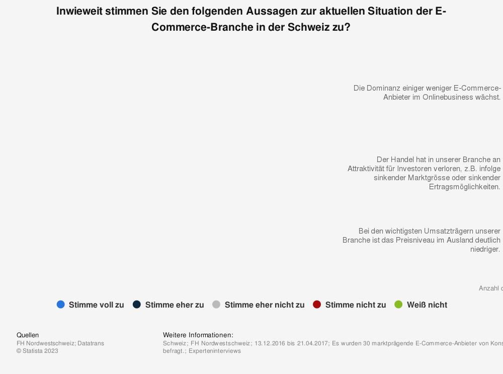 Statistik: Inwieweit stimmen Sie den folgenden Aussagen zur aktuellen Situation der E-Commerce-Branche in der Schweiz zu? | Statista