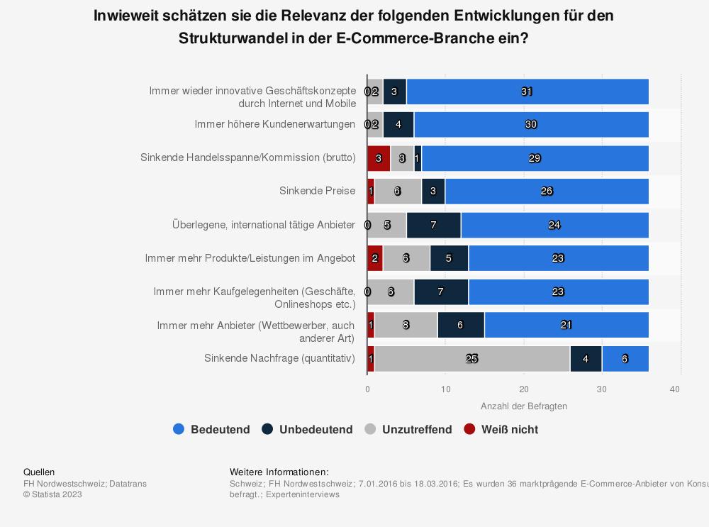 Statistik: Inwieweit schätzen sie die Relevanz der folgenden Entwicklungen für den Strukturwandel in der E-Commerce-Branche ein? | Statista