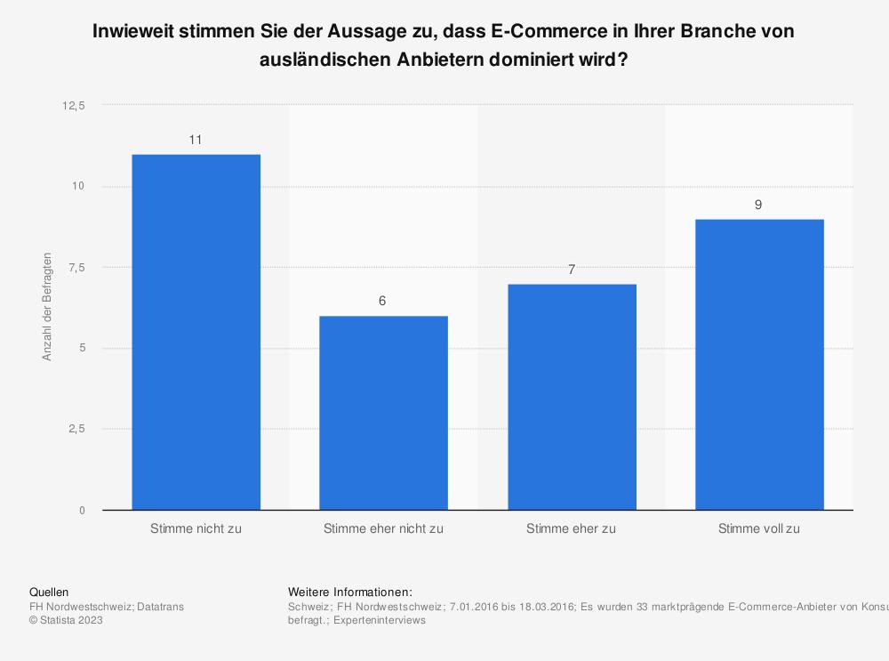 Statistik: Inwieweit stimmen Sie der Aussage zu, dass E-Commerce in Ihrer Branche von ausländischen Anbietern dominiert wird? | Statista