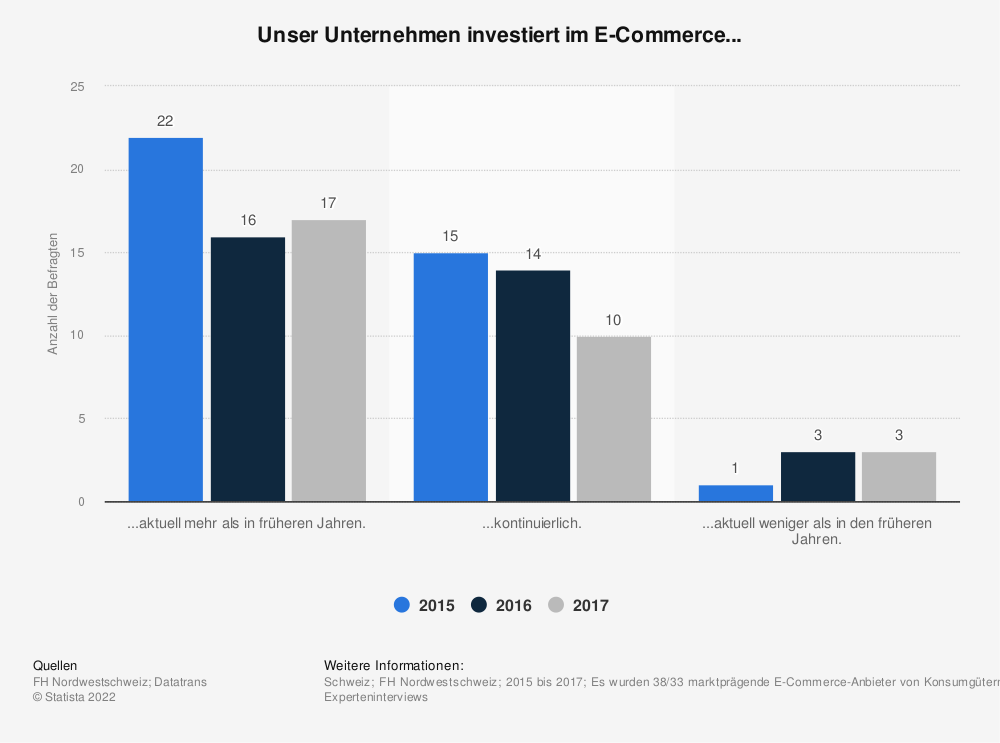 Statistik: Unser Unternehmen investiert im E-Commerce... | Statista
