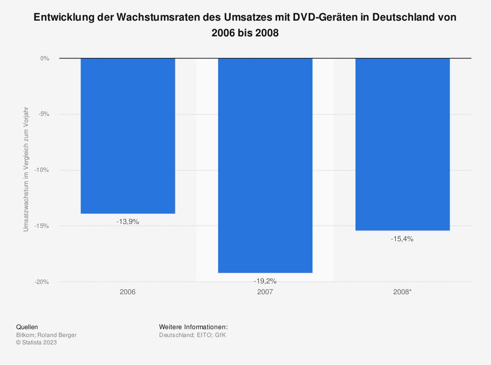 Statistik: Entwicklung der Wachstumsraten des Umsatzes mit DVD-Geräten in Deutschland von 2006 bis 2008 | Statista