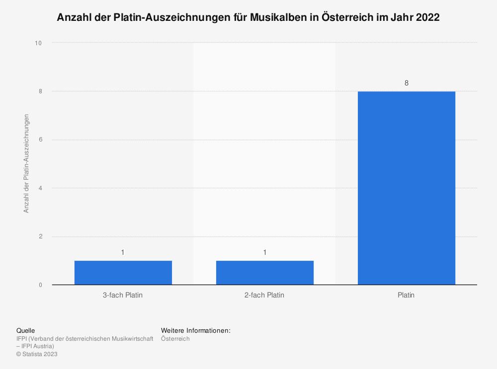 Statistik: Anzahl der Platin-Auszeichnungen für Musikalben in Österreich im Jahr 2019 | Statista