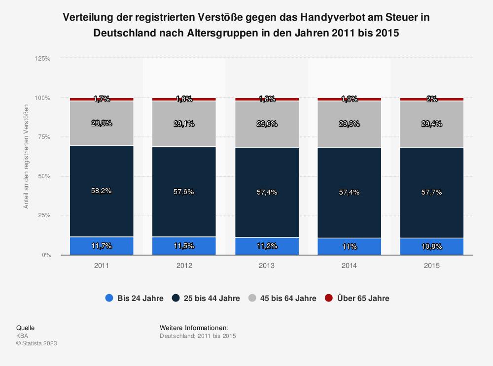 Statistik: Verteilung der registrierten Verstöße gegen das Handyverbot am Steuer in Deutschland nach Altersgruppen in den Jahren 2011 bis 2015 | Statista
