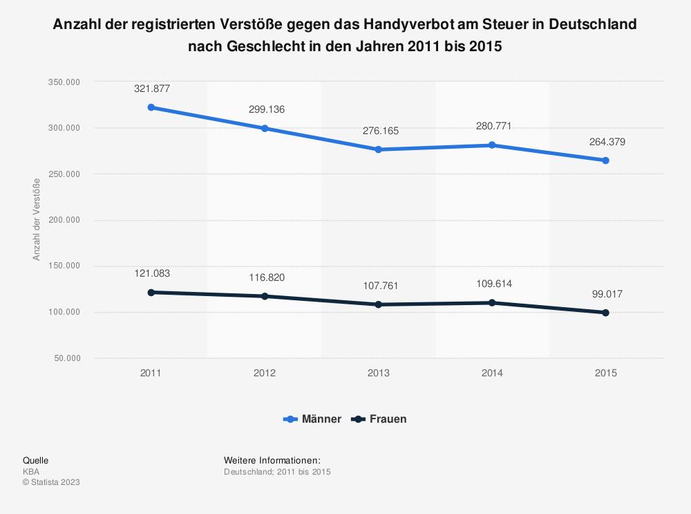 Statistik: Anzahl der registrierten Verstöße gegen das Handyverbot am Steuer in Deutschland nach Geschlecht in den Jahren 2011 bis 2015 | Statista