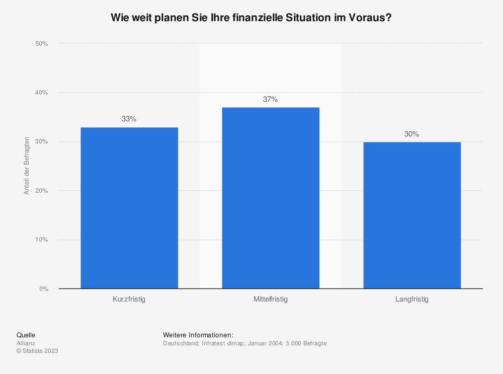Statistik: Wie weit planen Sie Ihre finanzielle Situation im Voraus? | Statista