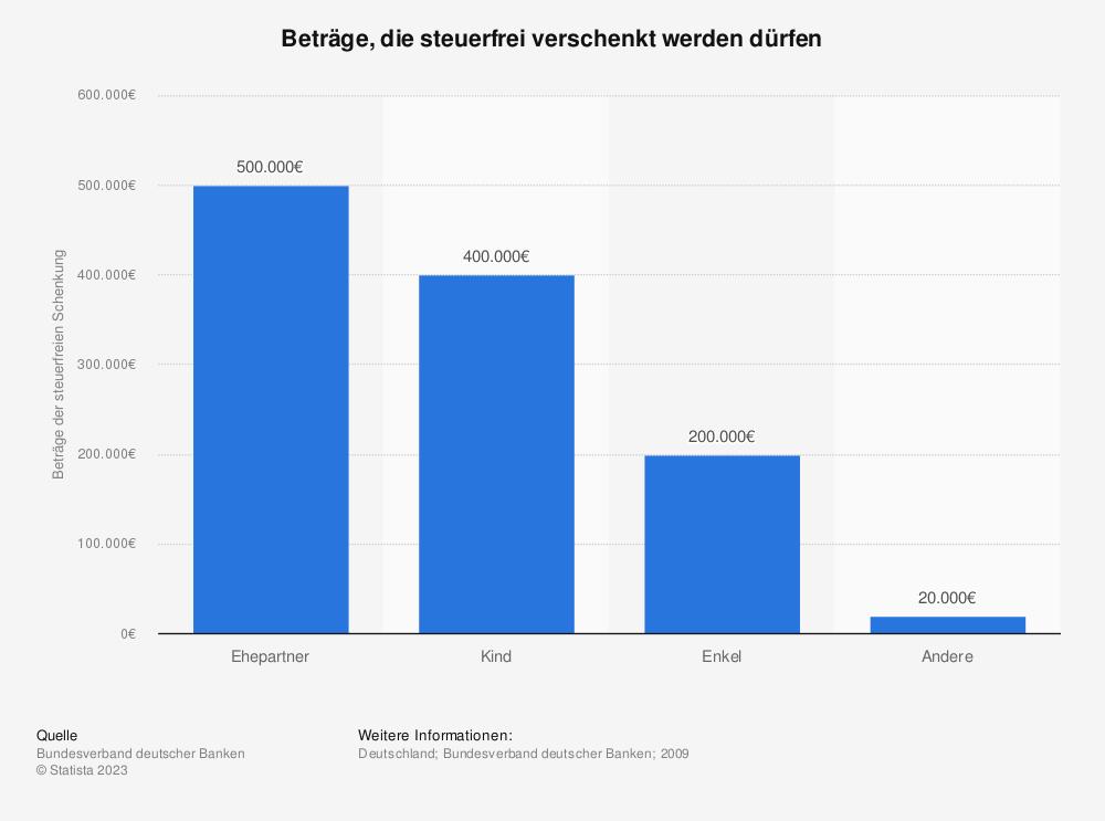 Statistik: Beträge, die steuerfrei verschenkt werden dürfen | Statista