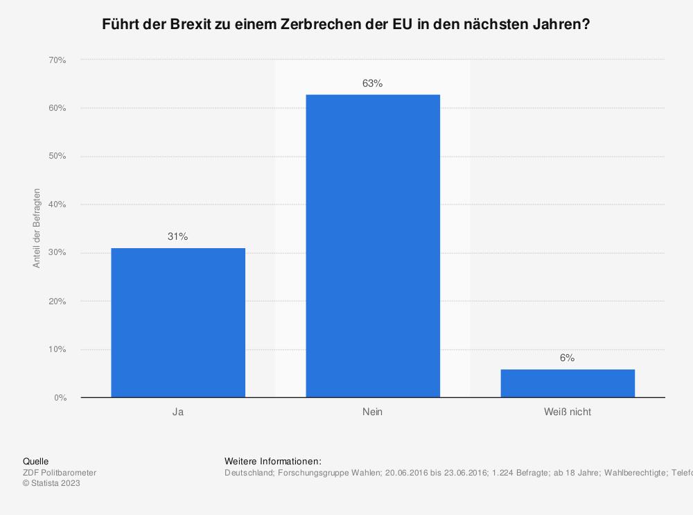 Statistik: Führt der Brexit zu einem Zerbrechen der EU in den nächsten Jahren? | Statista