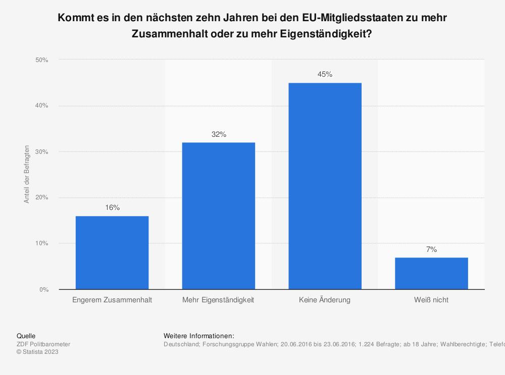 Statistik: Kommt es in den nächsten zehn Jahren bei den EU-Mitgliedsstaaten zu mehr Zusammenhalt oder zu mehr Eigenständigkeit? | Statista