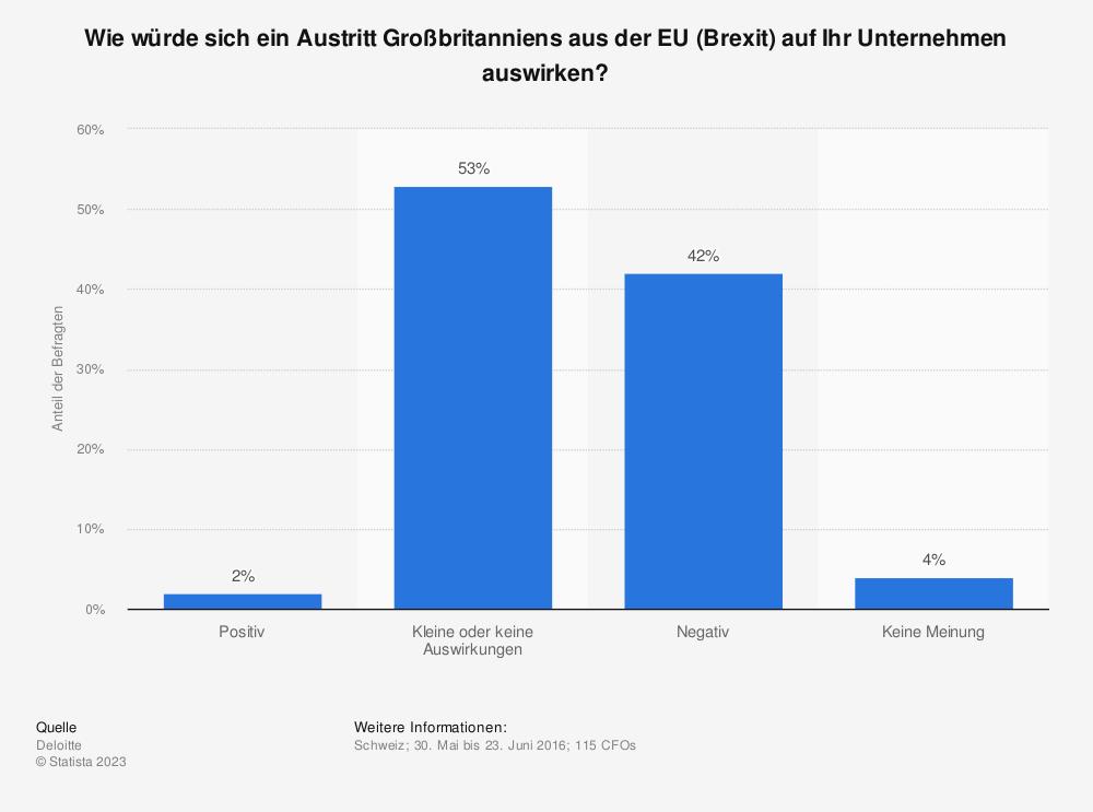 Statistik: Wie würde sich ein Austritt Großbritanniens aus der EU (Brexit) auf Ihr Unternehmen auswirken? | Statista