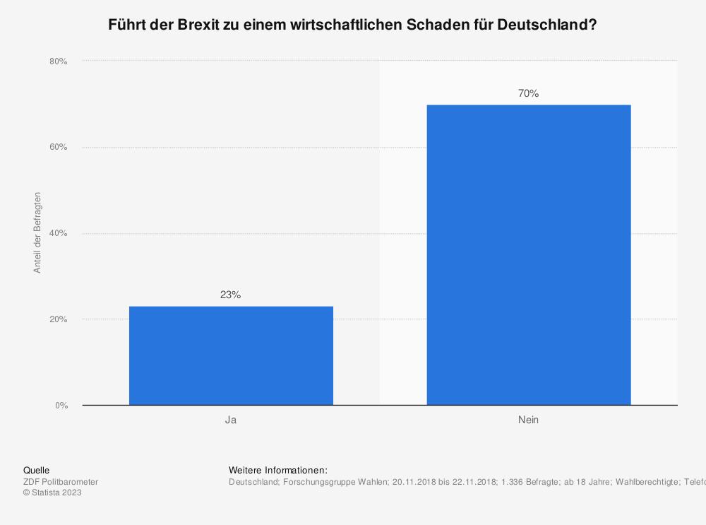 Statistik: Führt der Brexit zu einem wirtschaftlichen Schaden für Deutschland? | Statista