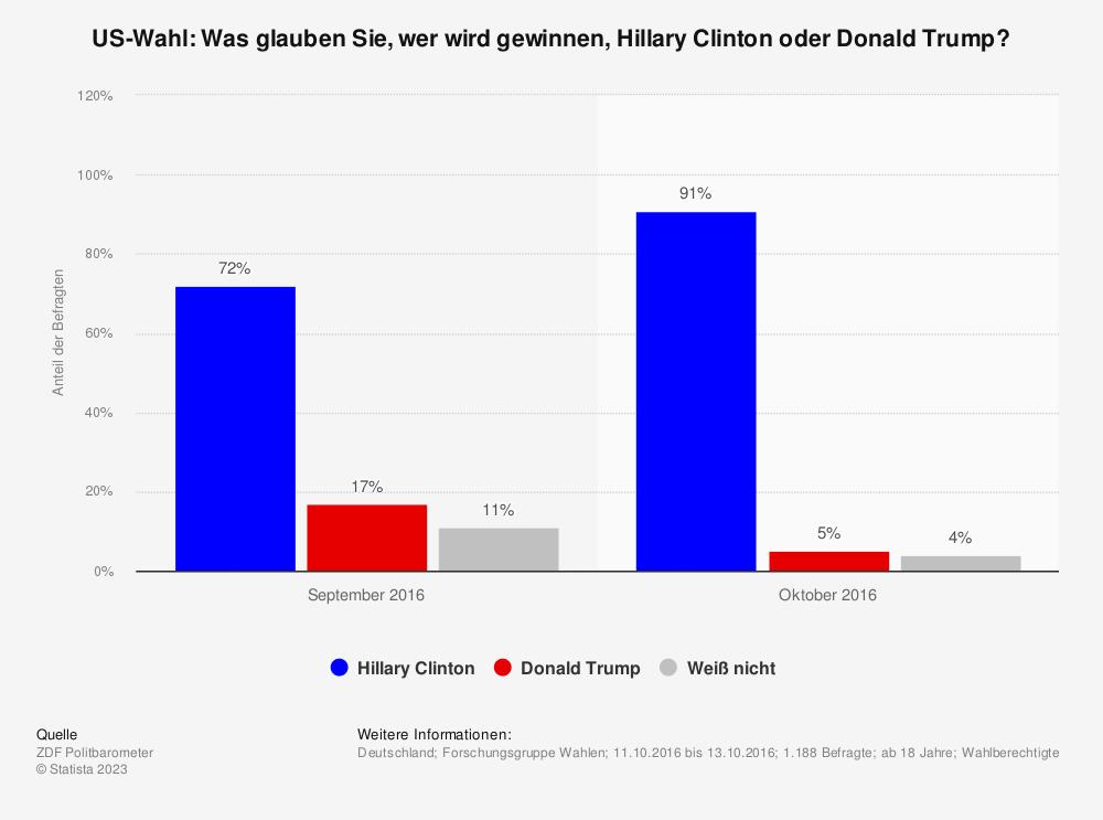Statistik: US-Wahl: Was glauben Sie, wer wird gewinnen, Hillary Clinton oder Donald Trump? | Statista
