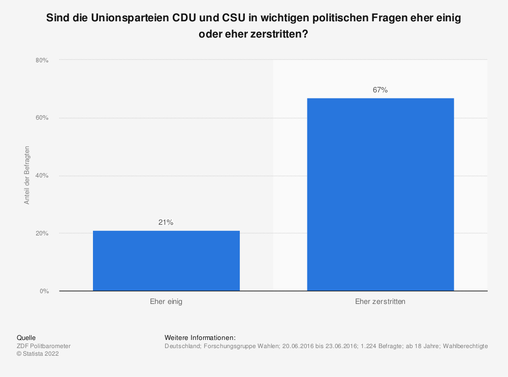Statistik: Sind die Unionsparteien CDU und CSU in wichtigen politischen Fragen eher einig oder eher zerstritten? | Statista