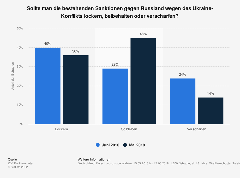 Statistik: Sollte man die bestehenden Sanktionen gegen Russland wegen des Ukraine-Konflikts lockern, beibehalten oder verschärfen? | Statista
