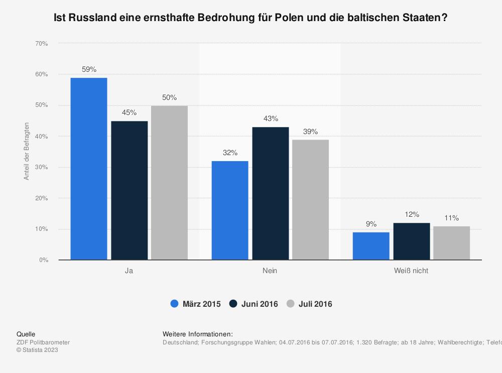 Statistik: Ist Russland eine ernsthafte Bedrohung für Polen und die baltischen Staaten? | Statista