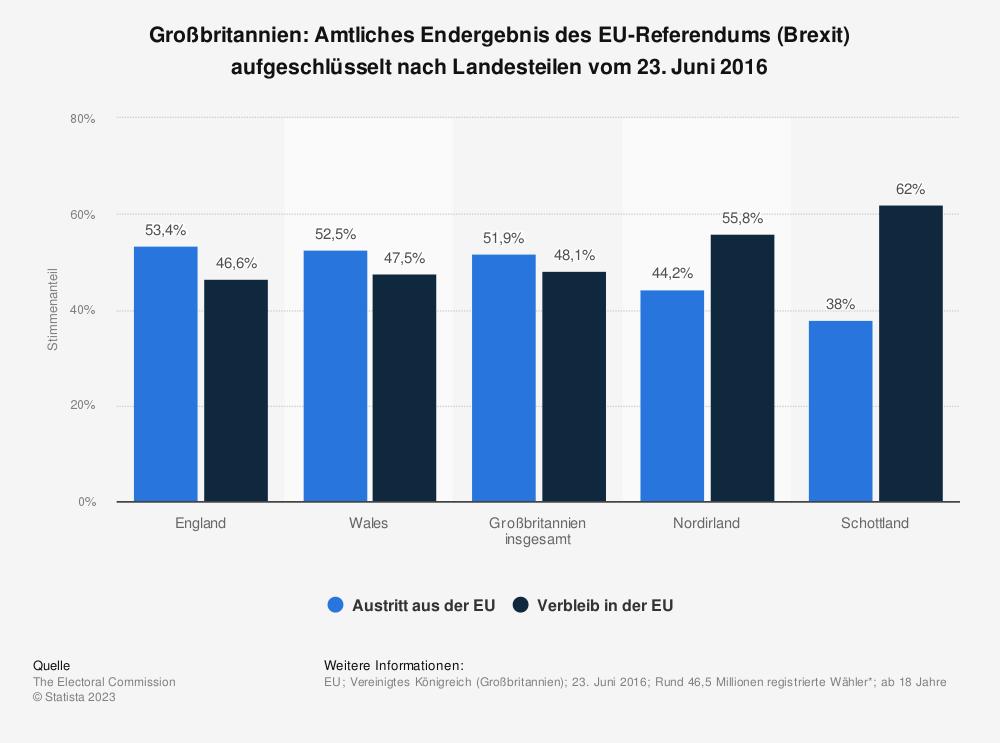 Statistik: Großbritannien: Amtliches Endergebnis des EU-Referendums (Brexit) aufgeschlüsselt nach Landesteilen vom 23. Juni 2016 | Statista