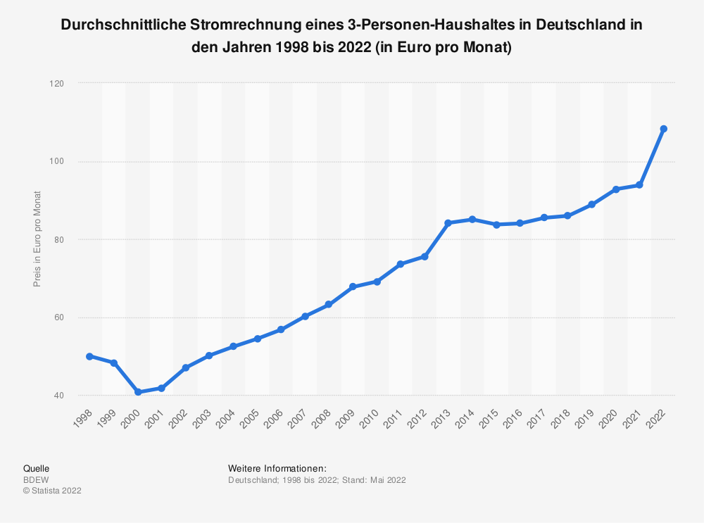 stromrechnung in einem 3 personen haushalt in deutschland bis 2016 statistik. Black Bedroom Furniture Sets. Home Design Ideas