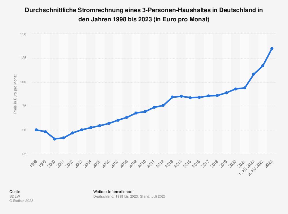 Statistik: Durchschnittliche Stromrechnung eines 3-Personen-Haushaltes in Deutschland in den Jahren 1998 bis 2018 (in Euro pro Monat) | Statista
