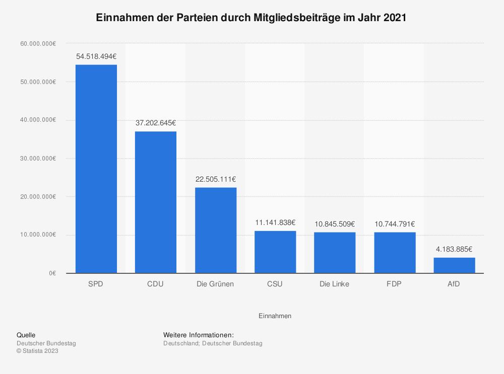 Statistik: Einnahmen der Parteien durch Mitgliedsbeiträge 1997 und 2006 (in Mio. Euro) | Statista