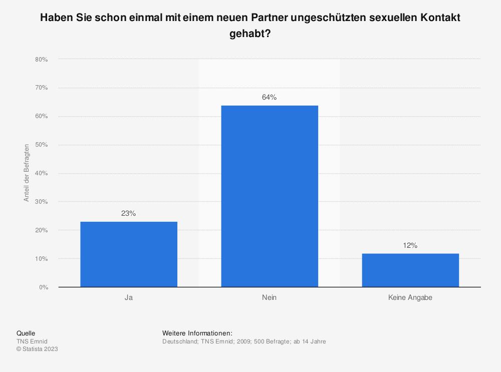Statistik: Haben Sie schon einmal mit einem neuen Partner ungeschützten sexuellen Kontakt gehabt? | Statista