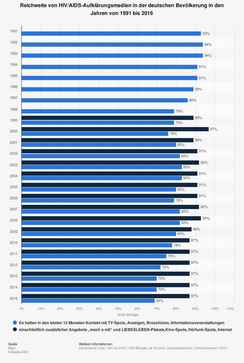 Statistik: Reichweite von HIV/AIDS-Aufklärungsmedien in der deutschen Bevölkerung in den Jahren von 1991 bis 2016 | Statista