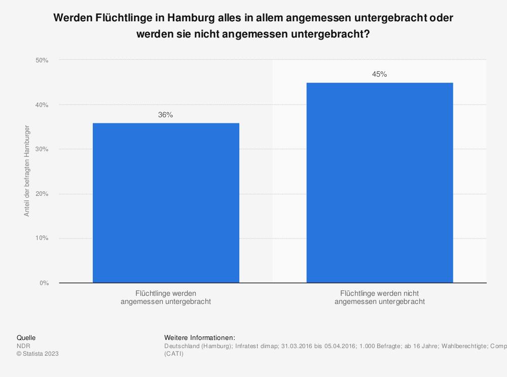 Statistik: Werden Flüchtlinge in Hamburg alles in allem angemessen untergebracht oder werden sie nicht angemessen untergebracht? | Statista