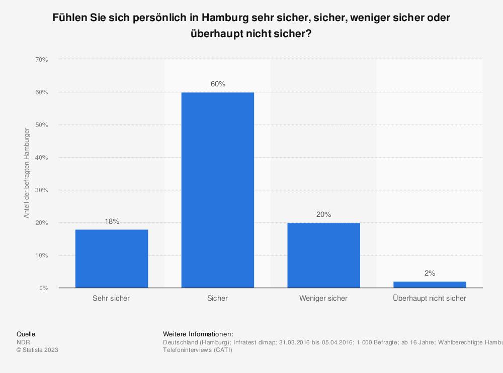 Statistik: Fühlen Sie sich persönlich in Hamburg sehr sicher, sicher, weniger sicher oder überhaupt nicht sicher? | Statista