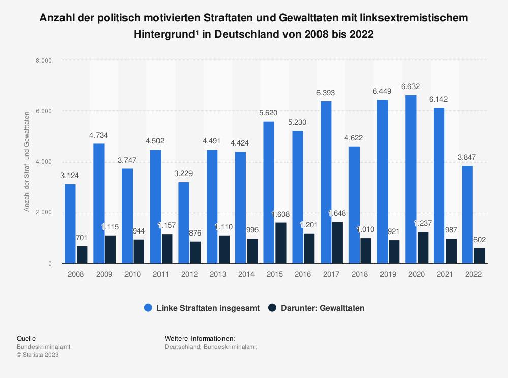 Statistik: Anzahl der politisch motivierten Straftaten und Gewalttaten mit linksextremistischem Hintergrund* in Deutschland von 2008 bis 2019 | Statista