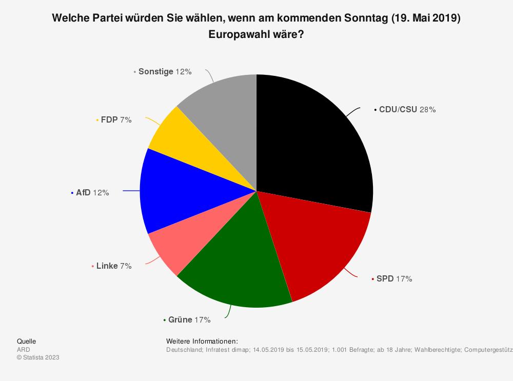 Statistik: Welche Partei würden Sie wählen, wenn am kommenden Sonntag (19. Mai 2019) Europawahl wäre? | Statista