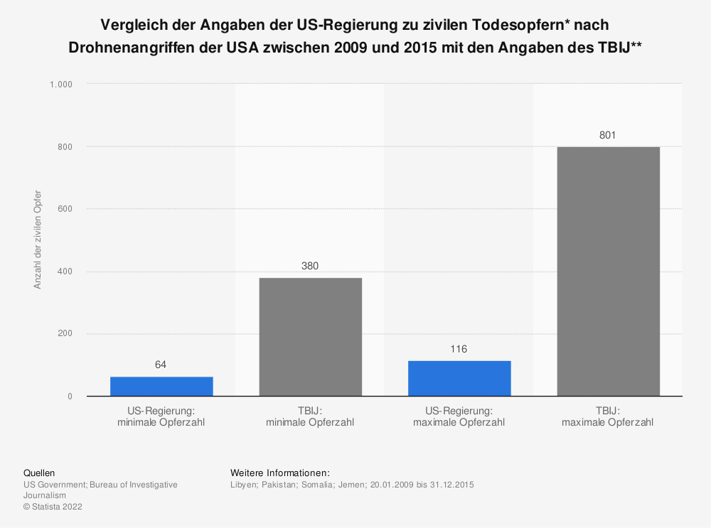 Statistik: Vergleich der Angaben der US-Regierung zu zivilen Todesopfern* nach Drohnenangriffen der USA zwischen 2009 und 2015 mit den Angaben des TBIJ** | Statista