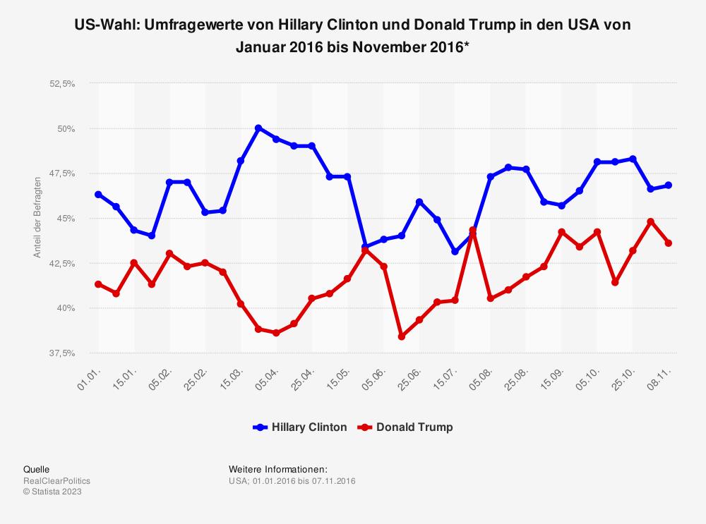 Statistik: US-Wahl: Umfragewerte von Hillary Clinton und Donald Trump in den USA von Januar 2016 bis November 2016* | Statista