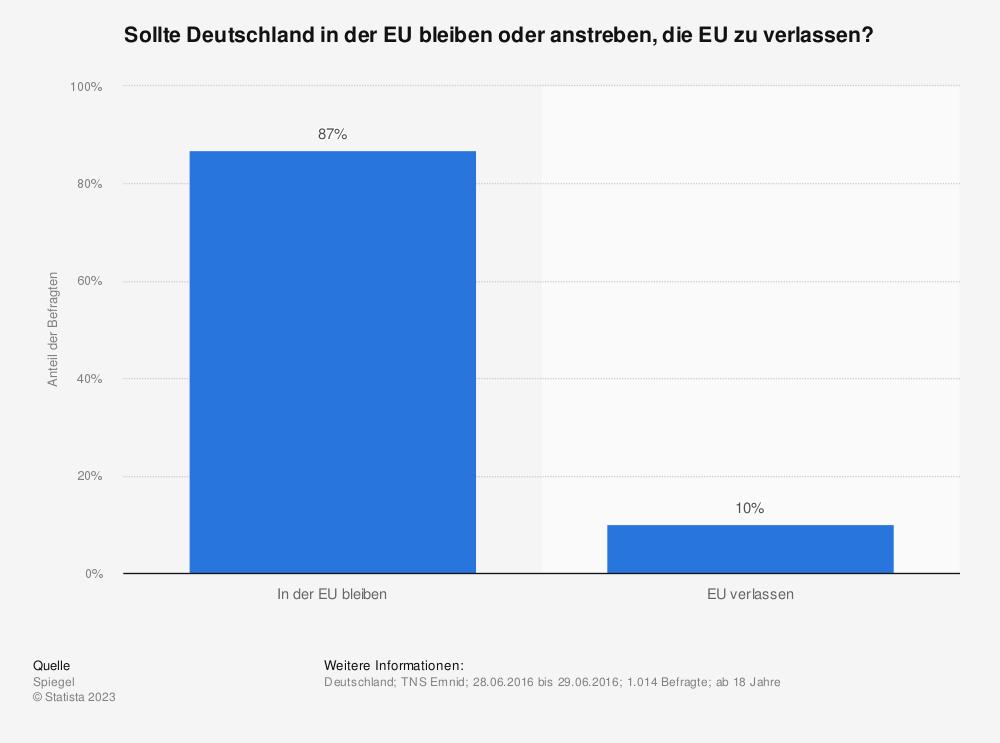 Statistik: Sollte Deutschland in der EU bleiben oder anstreben, die EU zu verlassen? | Statista