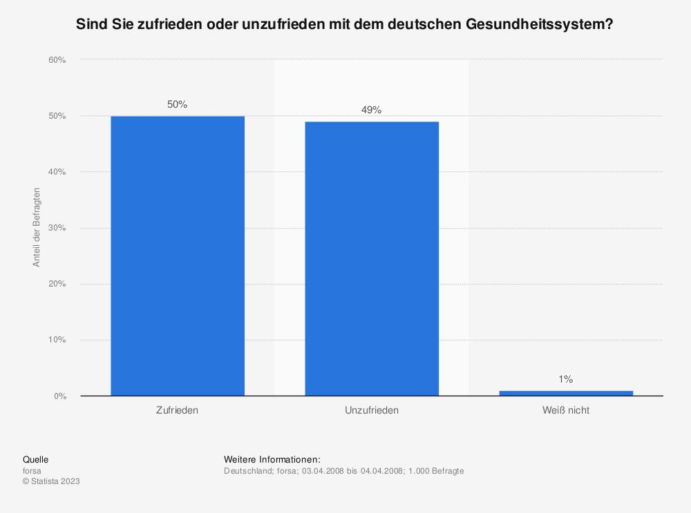 Statistik: Sind Sie zufrieden oder unzufrieden mit dem deutschen Gesundheitssystem? | Statista