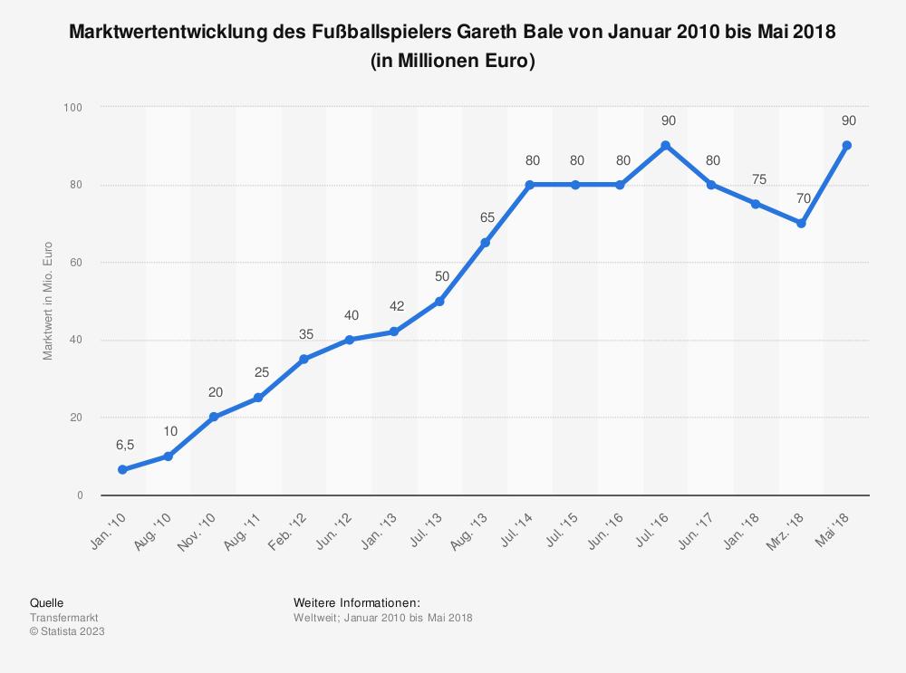 Statistik: Marktwertentwicklung des Fußballspielers Gareth Bale von Januar 2010 bis Mai 2018 (in Millionen Euro)   Statista