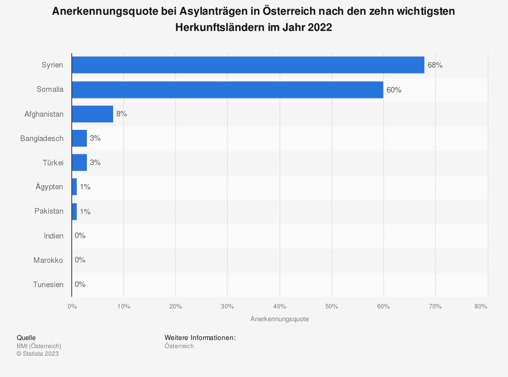 Statistik: Anerkennungsquote bei Asylanträgen in Österreich nach den wichtigsten Herkunftsländern im Jahr 2018 | Statista