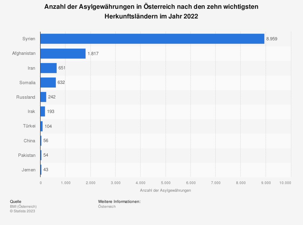 Statistik: Anzahl der Asylgewährungen in Österreich nach den zehn wichtigsten Herkunftsländern im Jahr 2018 | Statista