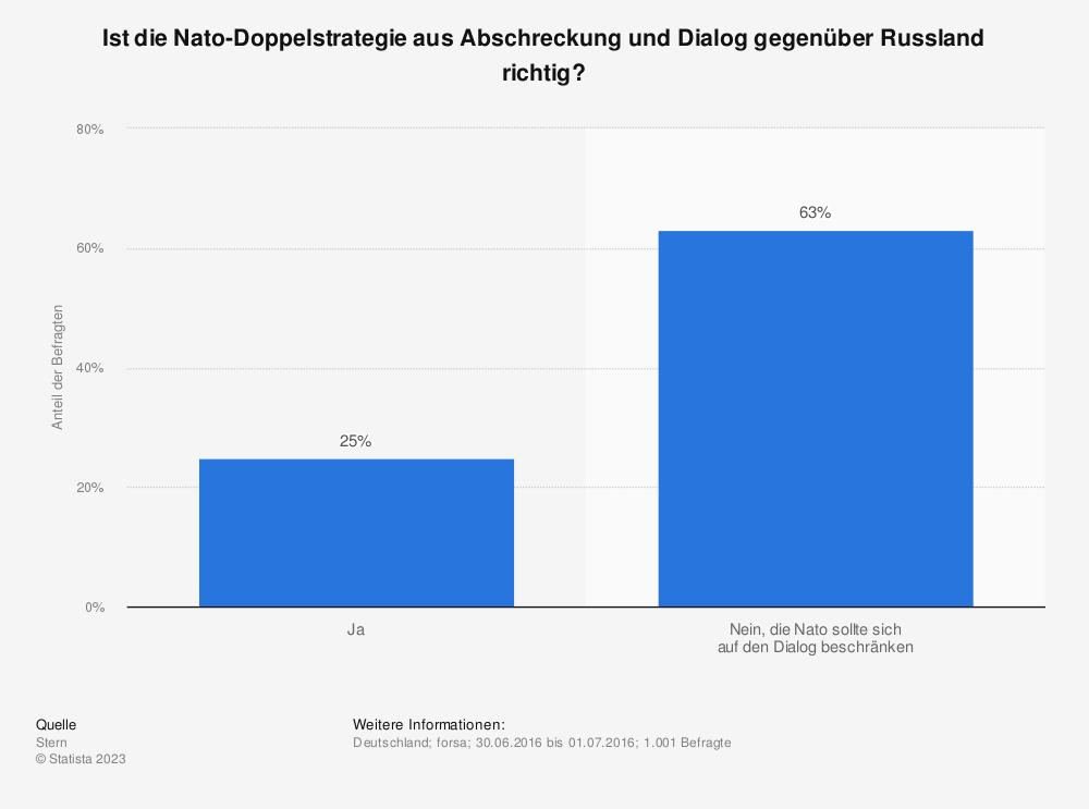 Statistik: Ist die Nato-Doppelstrategie aus Abschreckung und Dialog gegenüber Russland richtig? | Statista