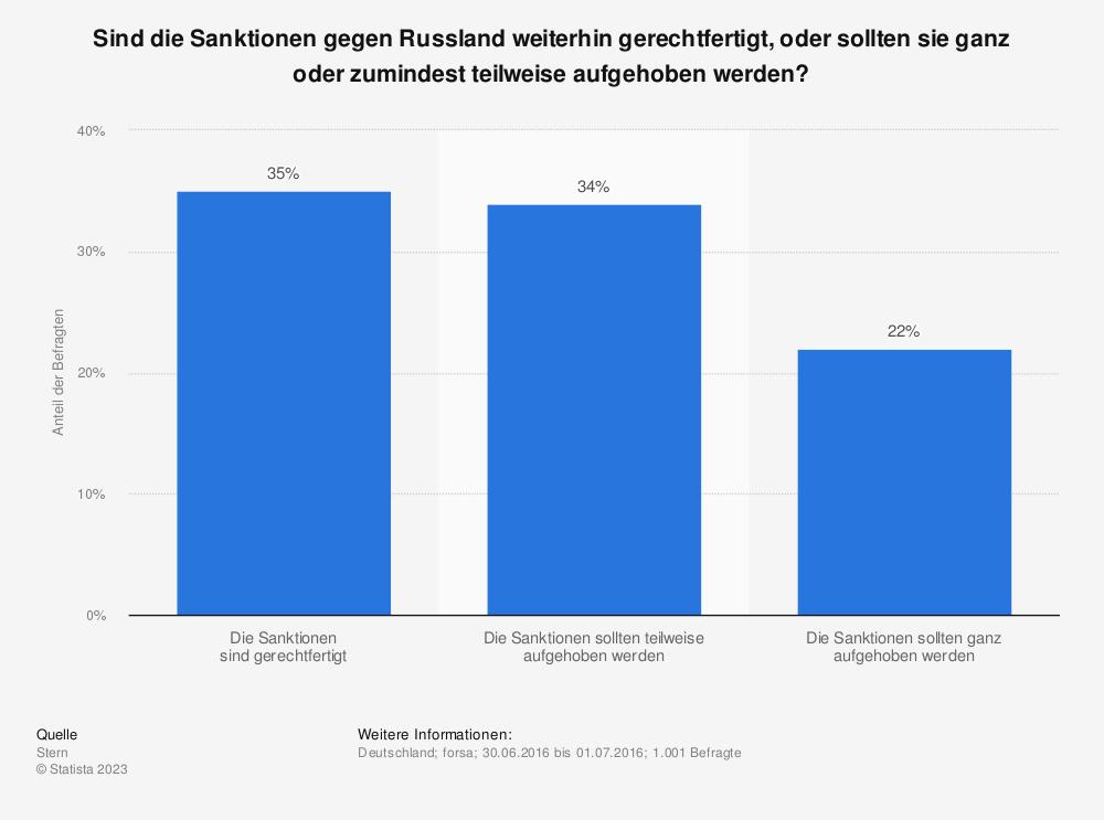 Statistik: Sind die Sanktionen gegen Russland weiterhin gerechtfertigt, oder sollten sie ganz oder zumindest teilweise aufgehoben werden? | Statista