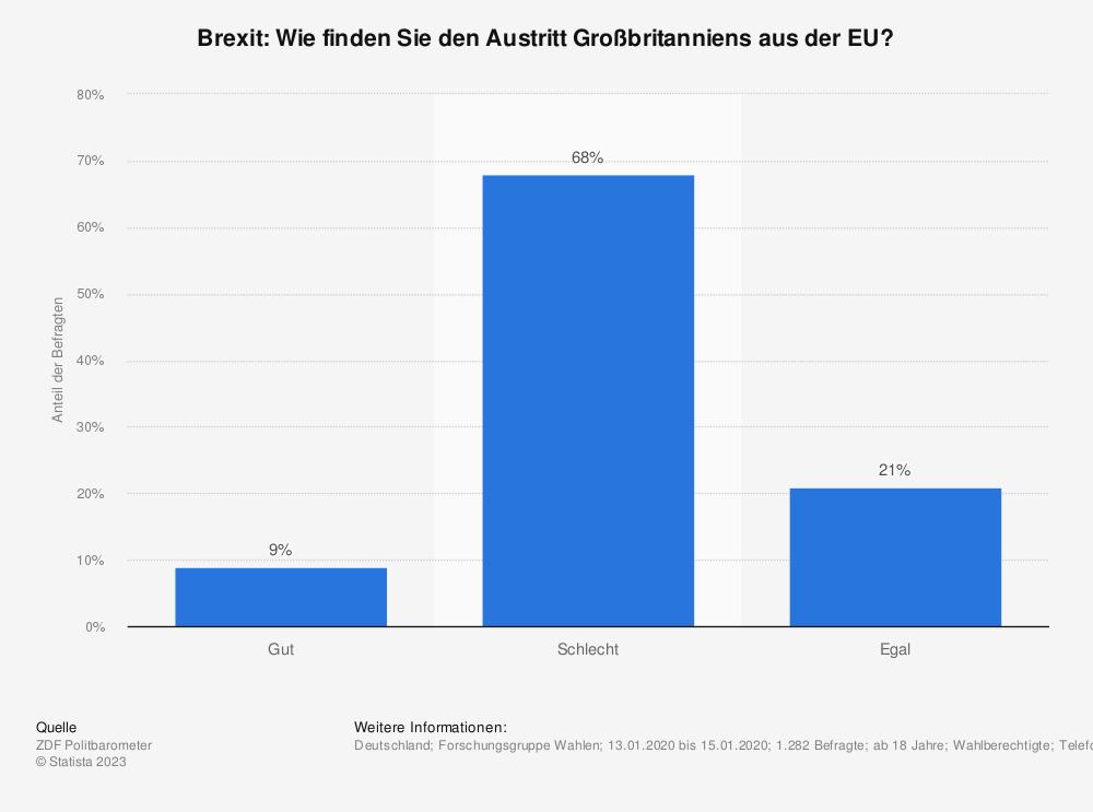 Statistik: Brexit: Wie finden Sie den Austritt Großbritanniens aus der EU? | Statista