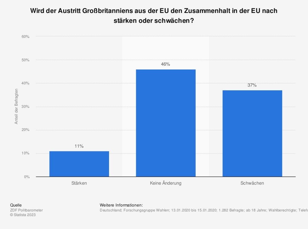 Statistik: Wird der Austritt Großbritanniens aus der EU den Zusammenhalt in der EU nach stärken oder schwächen? | Statista