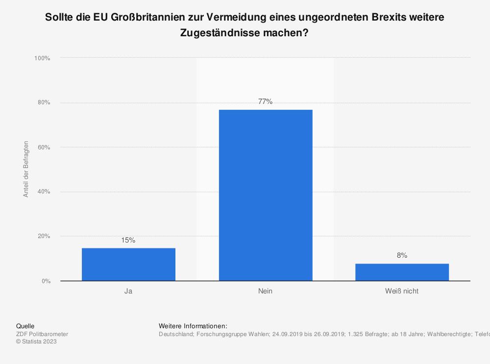 Statistik: Sollte die EU Großbritannien zur Vermeidung eines ungeordneten Brexits weitere Zugeständnisse machen? | Statista