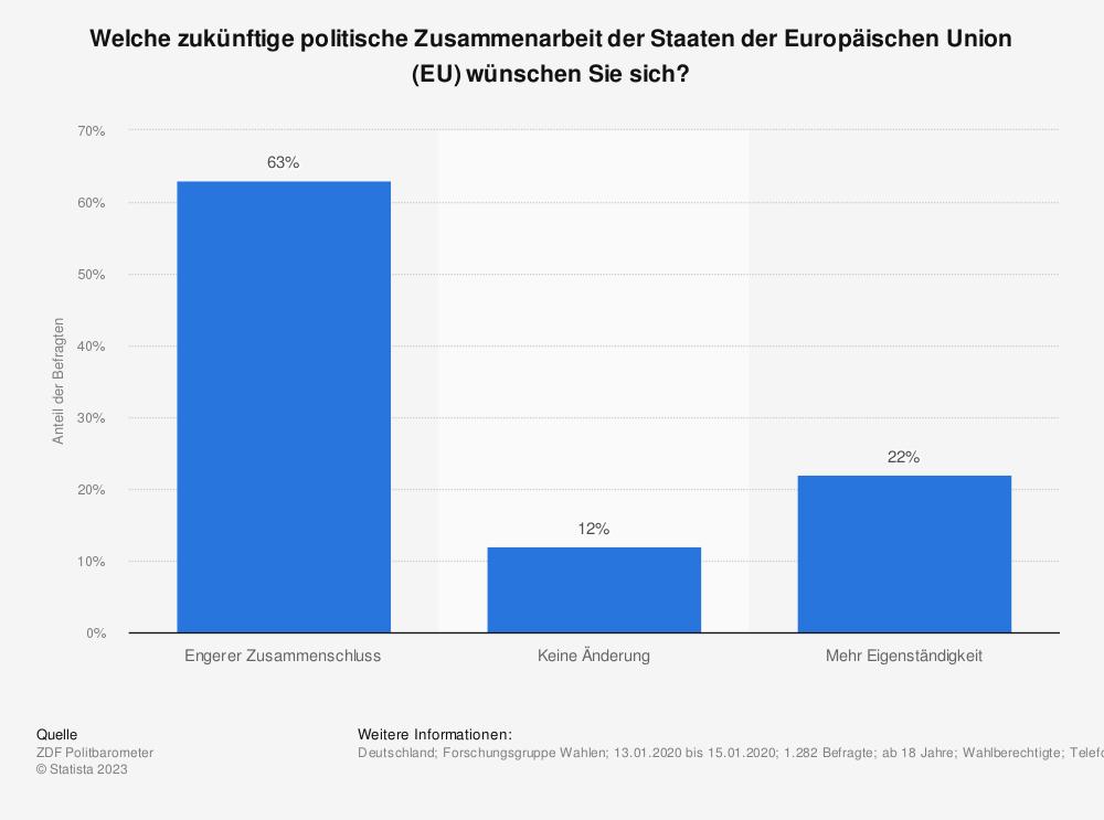 Statistik: Welche zukünftige politische Zusammenarbeit der Staaten der Europäischen Union (EU) wünschen Sie sich? | Statista