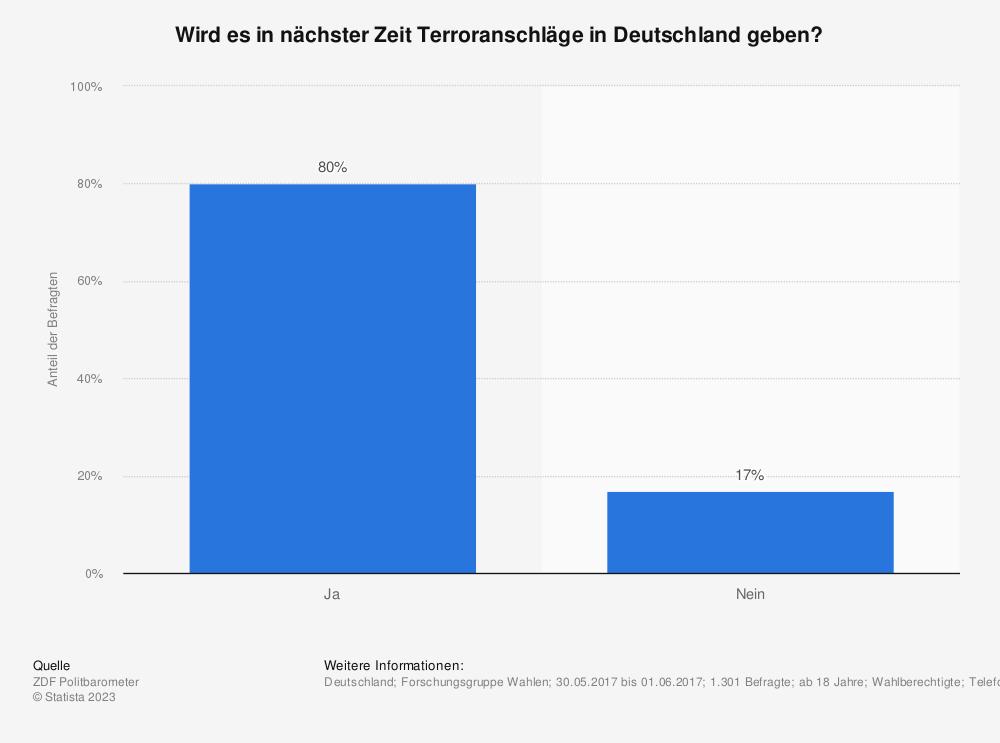 Statistik: Wird es in nächster Zeit Terroranschläge in Deutschland geben? | Statista