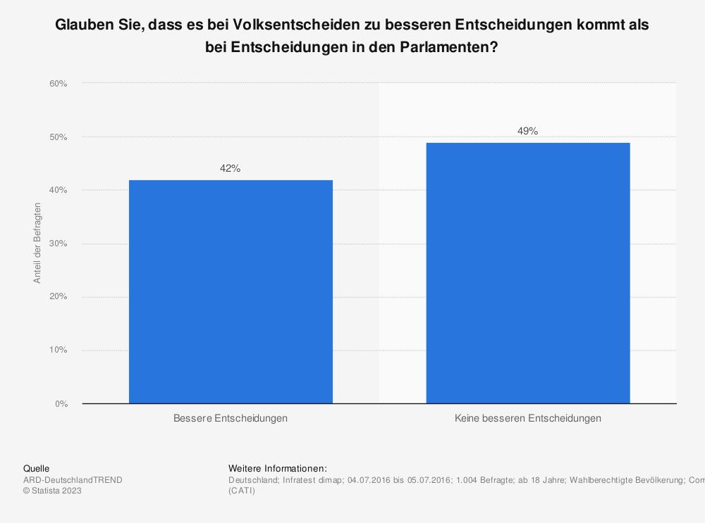 Statistik: Glauben Sie, dass es bei Volksentscheiden zu besseren Entscheidungen kommt als bei Entscheidungen in den Parlamenten? | Statista