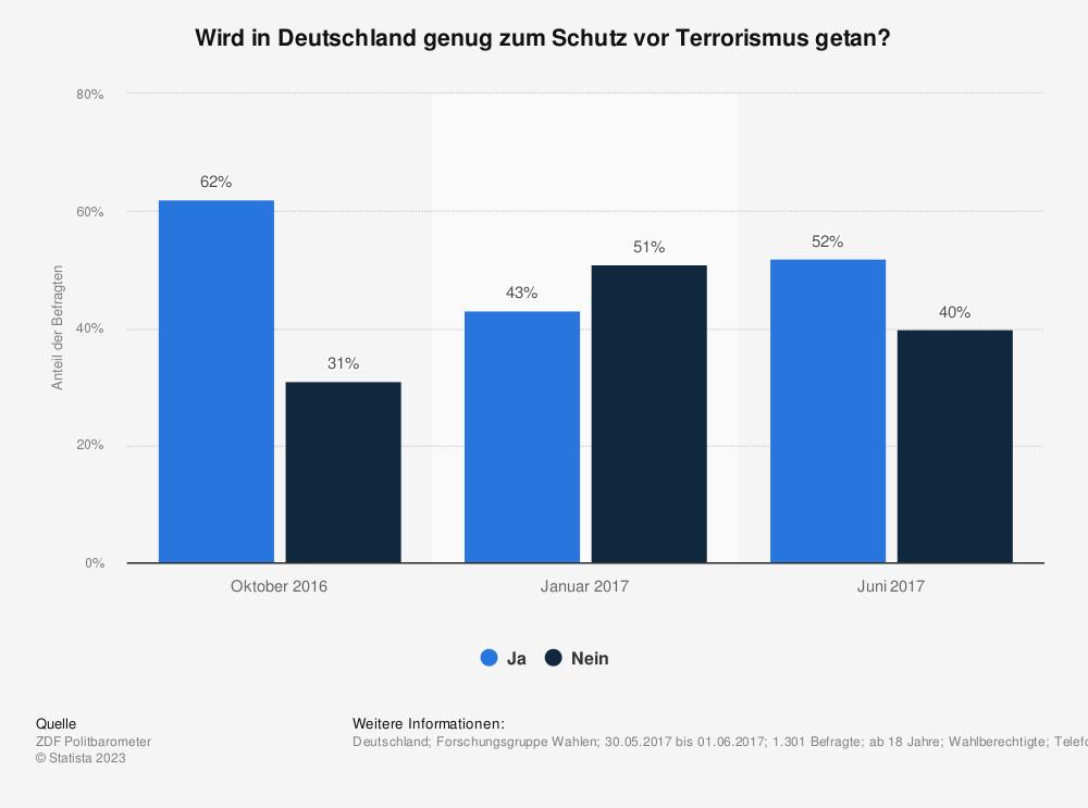 Statistik: Wird in Deutschland genug zum Schutz vor Terrorismus getan? | Statista