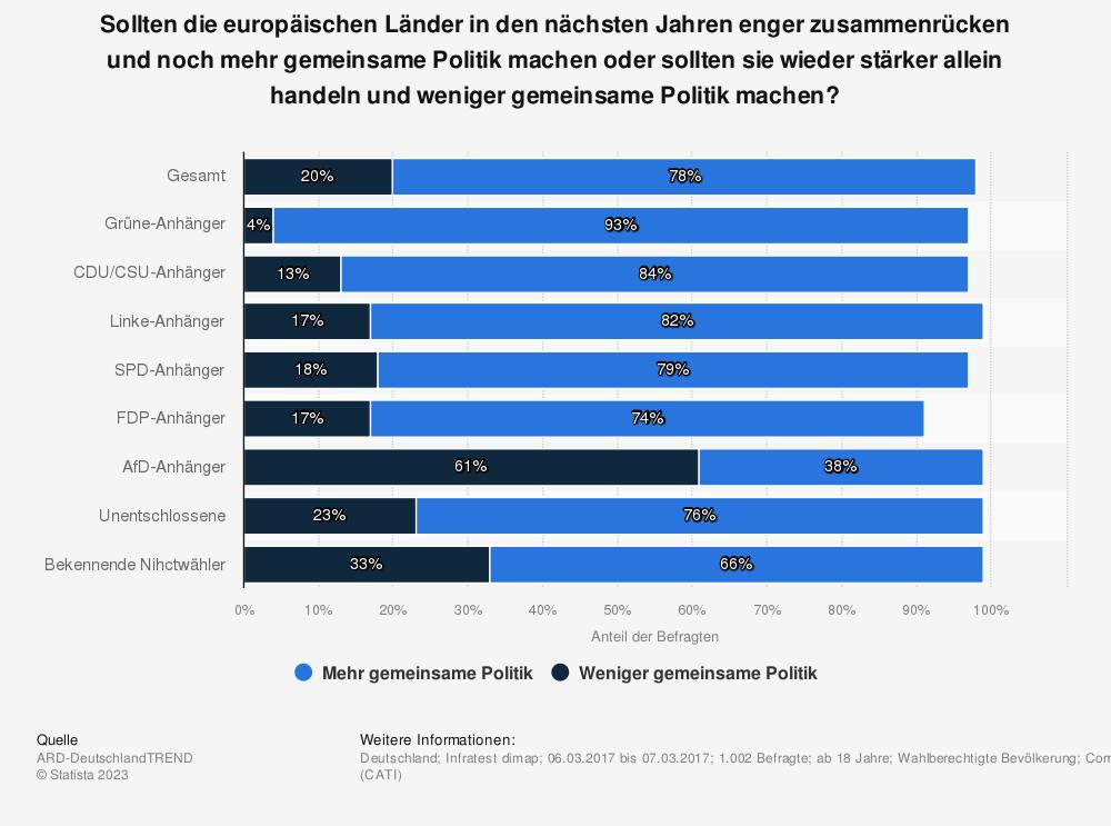 Statistik: Sollten die europäischen Länder in den nächsten Jahren enger zusammenrücken und noch mehr gemeinsame Politik machen oder sollten sie wieder stärker allein handeln und weniger gemeinsame Politik machen? | Statista
